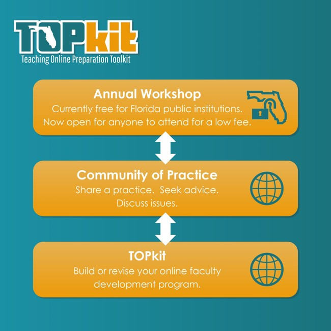 Annual Workshop and TOPkit website with openly licensed resources bridged by the Community of Practice