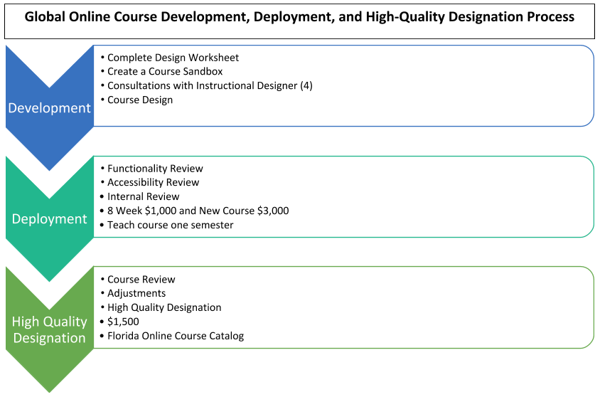 Design Deployment Designation Process