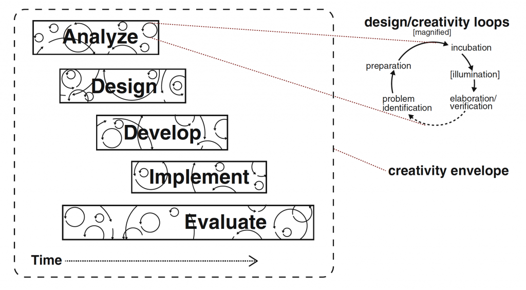 Analyze, Design, Develop, Implement, Evaluate Model Loops