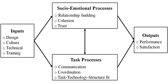 Inputs lead to Socio-Emotional and Task Processes, which lead to Outputs
